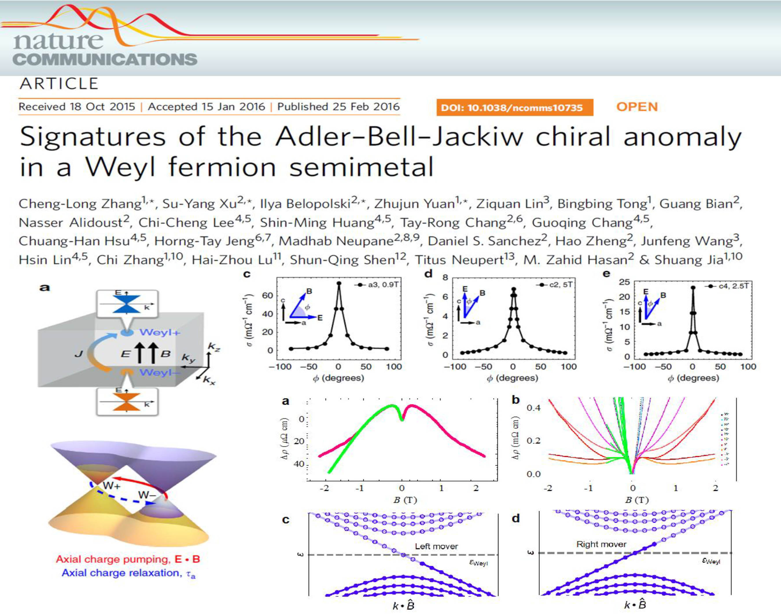 Signatures Of The Adler Bell Jackiw Chiral Anomaly In A Weyl Semimetal. C.  Zhang, S. Y. Xu, I. Belopolski, Z. Yuan, Z. Lin, B. Tong, N. Alidoust,  C. C. Lee, ...
